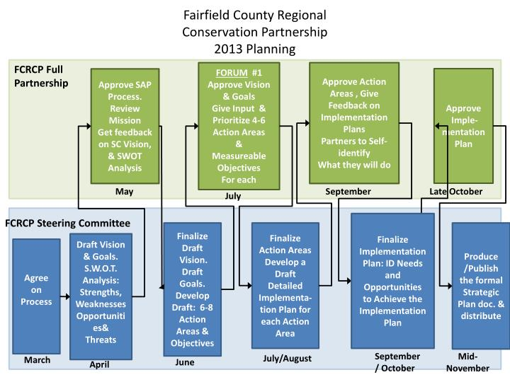 Fairfield county regional conservation partnership 2013 planning