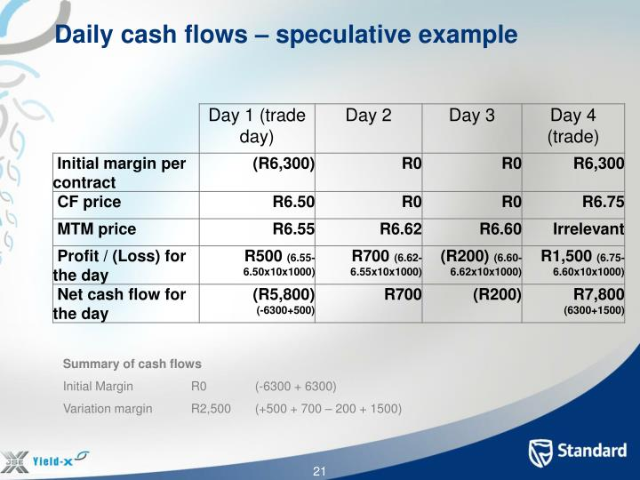 Daily cash flows – speculative example