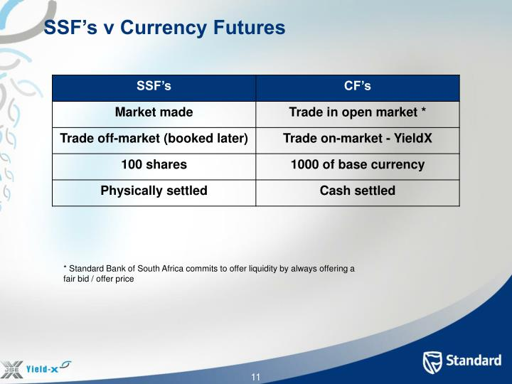SSF's v Currency Futures