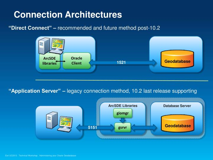 Connection Architectures