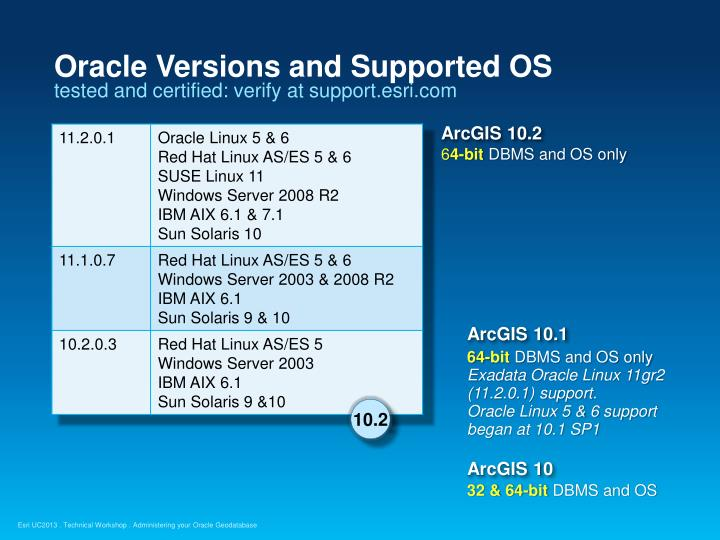 Oracle Versions and Supported OS