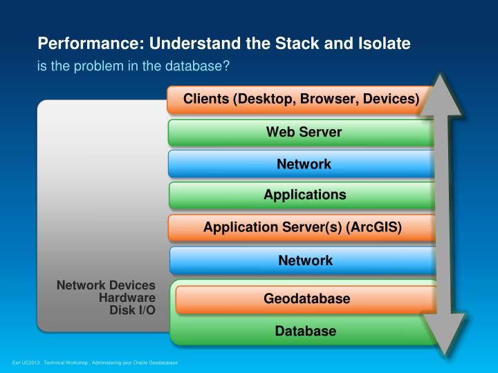 Performance: Understand the Stack and Isolate