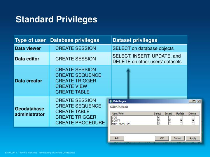 Standard Privileges