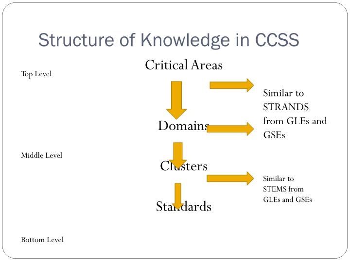 Structure of Knowledge in CCSS
