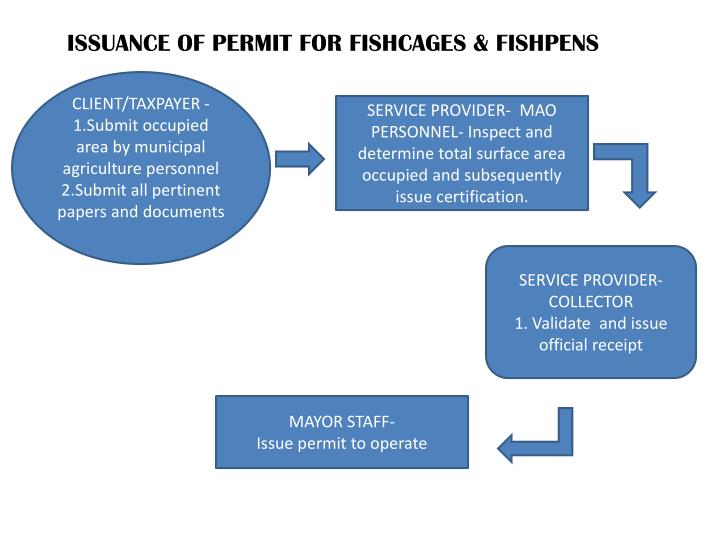 ISSUANCE OF PERMIT FOR FISHCAGES & FISHPENS