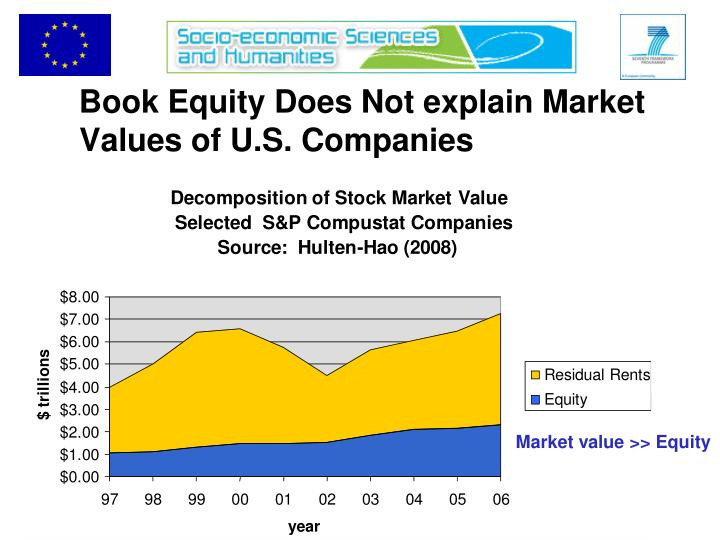 Book equity does not explain market values of u s companies