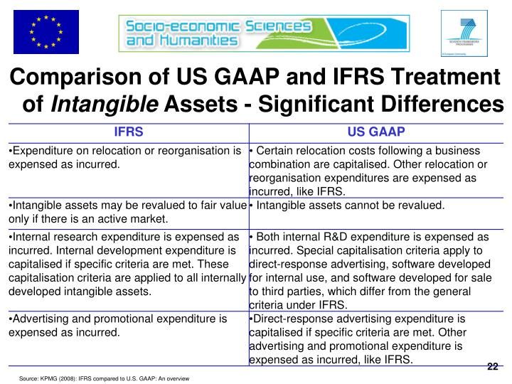 Comparison of US GAAP and IFRS Treatment