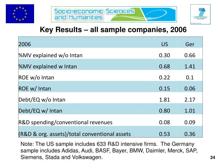 Key Results – all sample companies, 2006