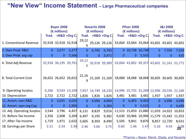 """New View"" Income Statement"