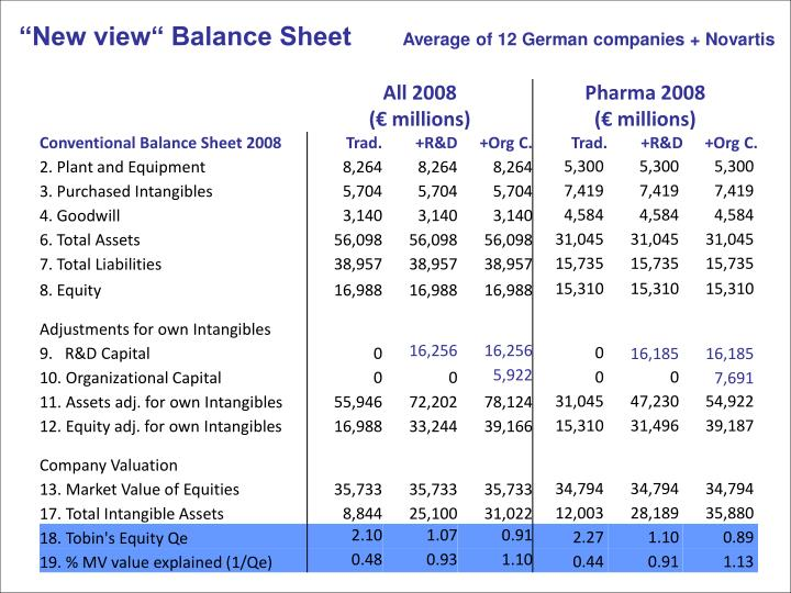 """New view"" Balance Sheet"