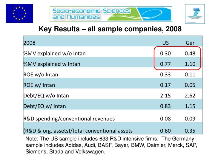 Key Results – all sample companies, 2008