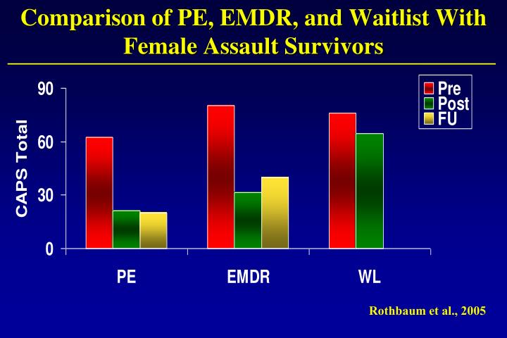 Comparison of PE, EMDR, and Waitlist With Female Assault Survivors