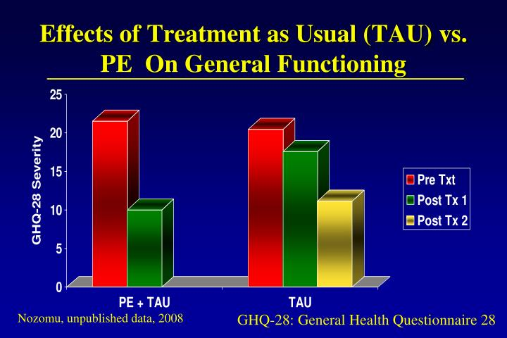 Effects of Treatment as Usual (TAU) vs. PE  On General Functioning