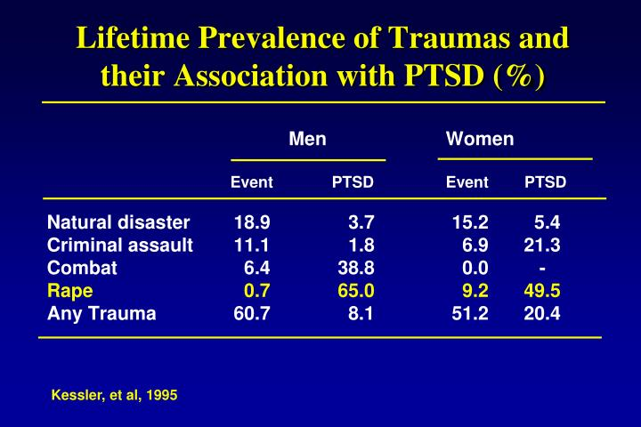 Lifetime Prevalence of Traumas and their Association with PTSD (%)