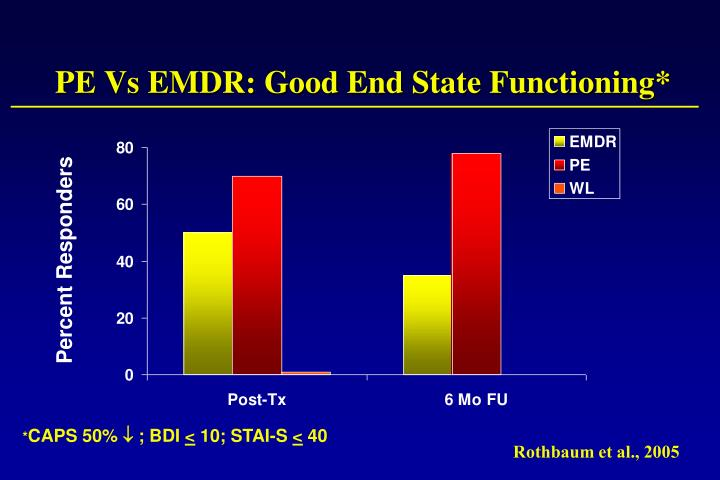 PE Vs EMDR: Good End State Functioning*