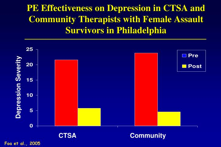 PE Effectiveness on Depression in CTSA and Community Therapists with Female Assault Survivors in Philadelphia