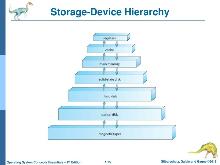 Storage-Device Hierarchy