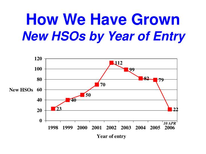 How We Have Grown