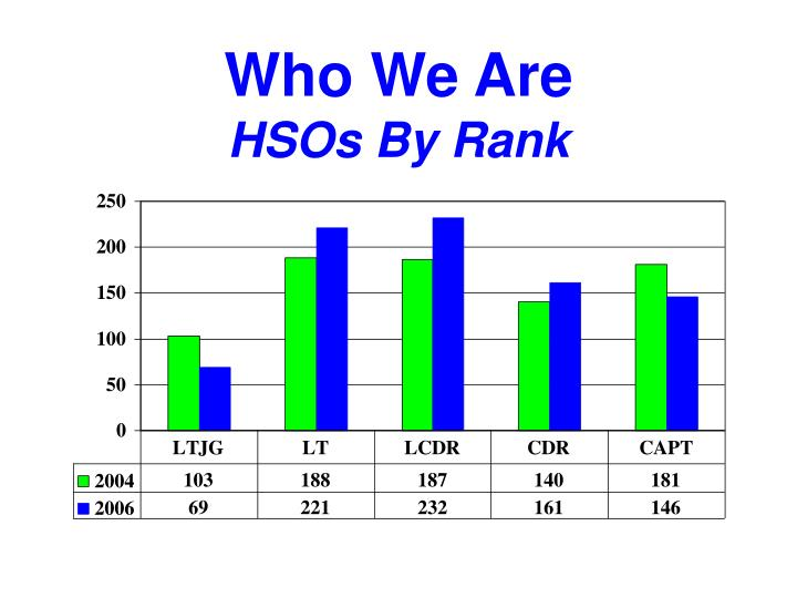 Who we are hsos by rank