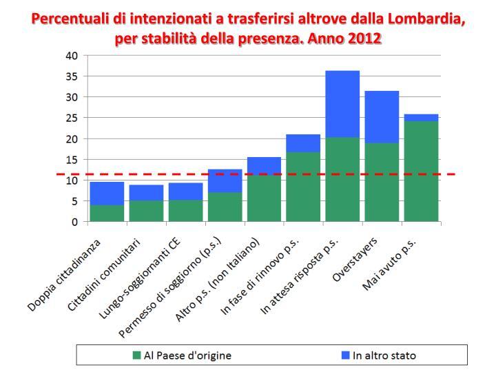 Percentuali di intenzionati a trasferirsi altrove dalla Lombardia, per stabilità della presenza. Anno 2012