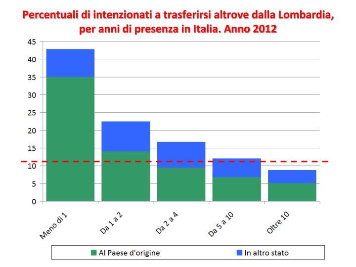 Percentuali di intenzionati a trasferirsi altrove dalla Lombardia, per anni di presenza in Italia. Anno 2012