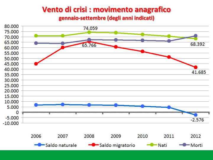 Vento di crisi : movimento anagrafico