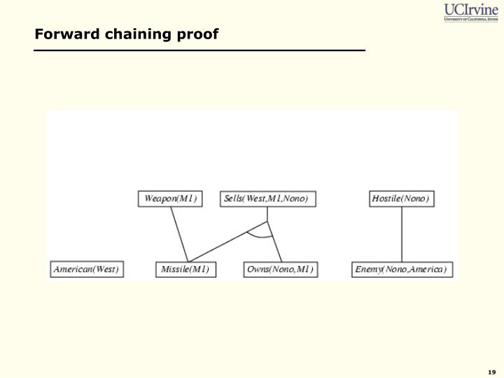 Forward chaining proof