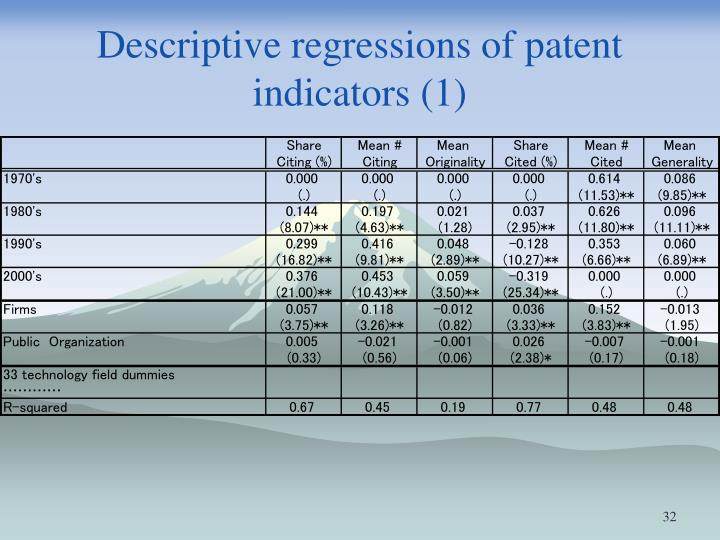 Descriptive regressions of patent indicators (1)