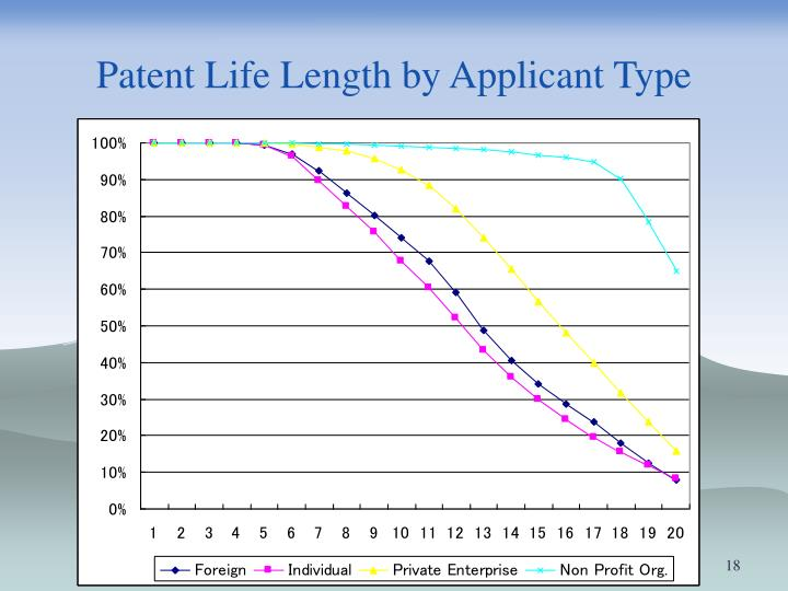 Patent Life Length by Applicant Type