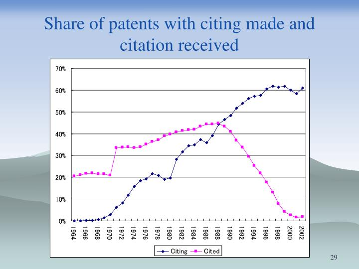 Share of patents with citing made and citation received