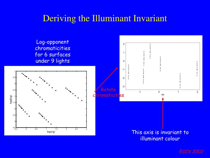 Deriving the Illuminant Invariant
