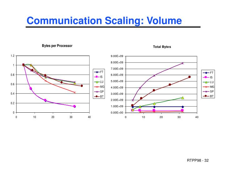 Communication Scaling: Volume
