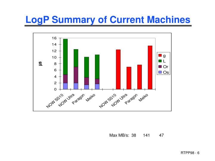 LogP Summary of Current Machines