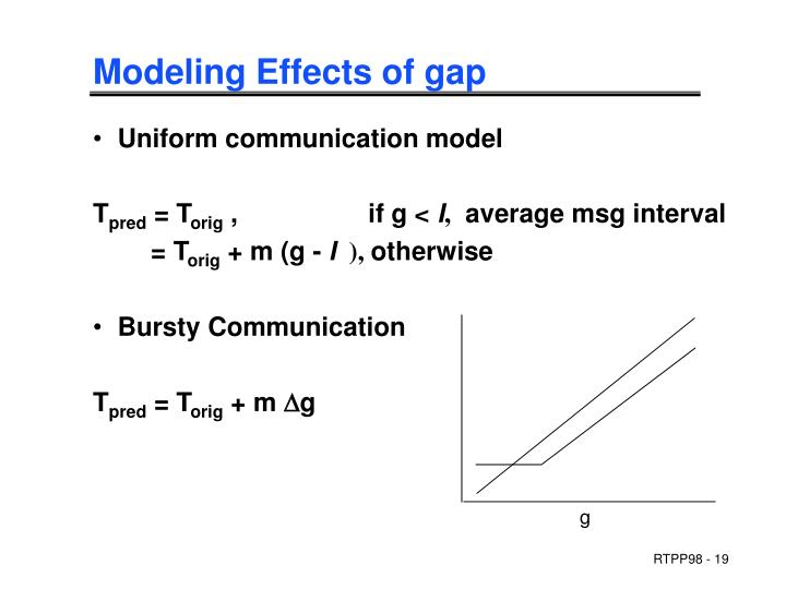 Modeling Effects of gap