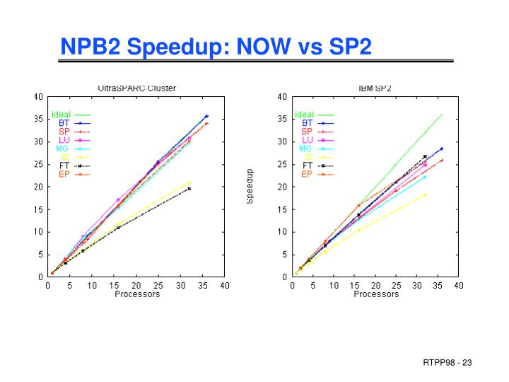 NPB2 Speedup: NOW vs SP2