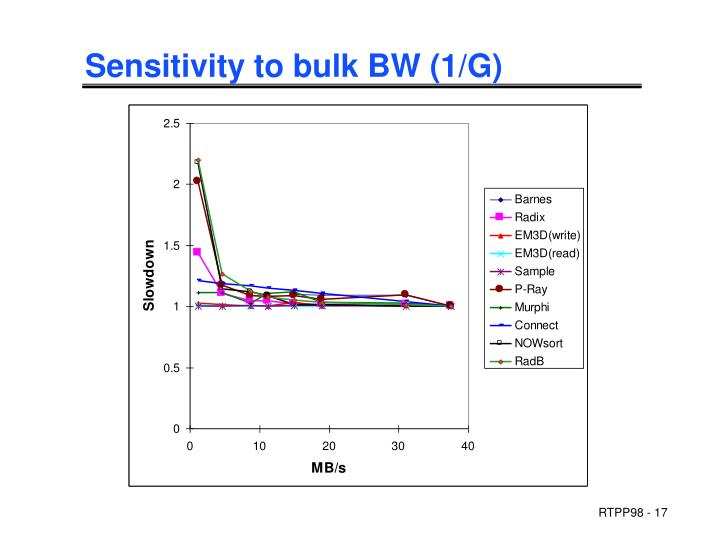 Sensitivity to bulk BW (1/G)