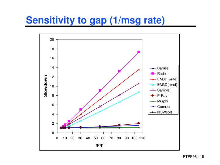Sensitivity to gap (1/msg rate)