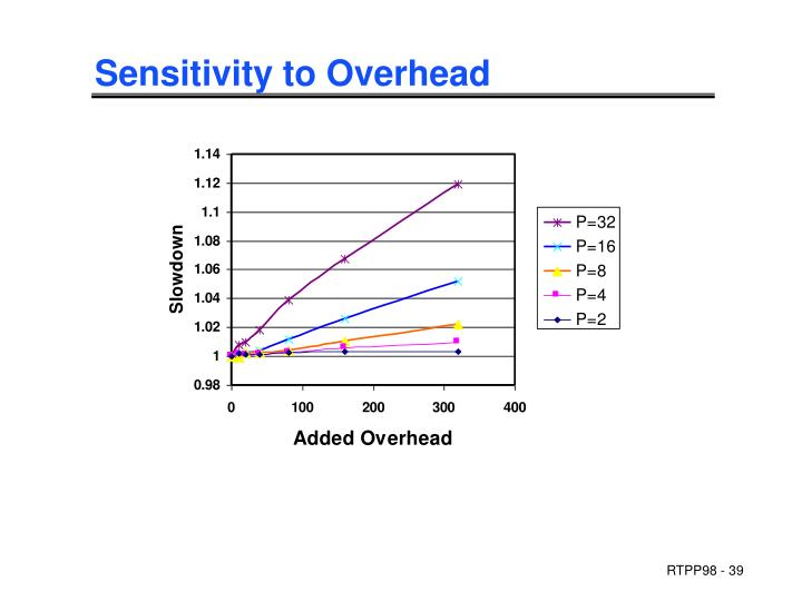 Sensitivity to Overhead