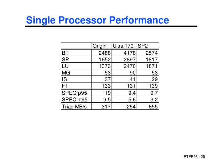 Single Processor Performance