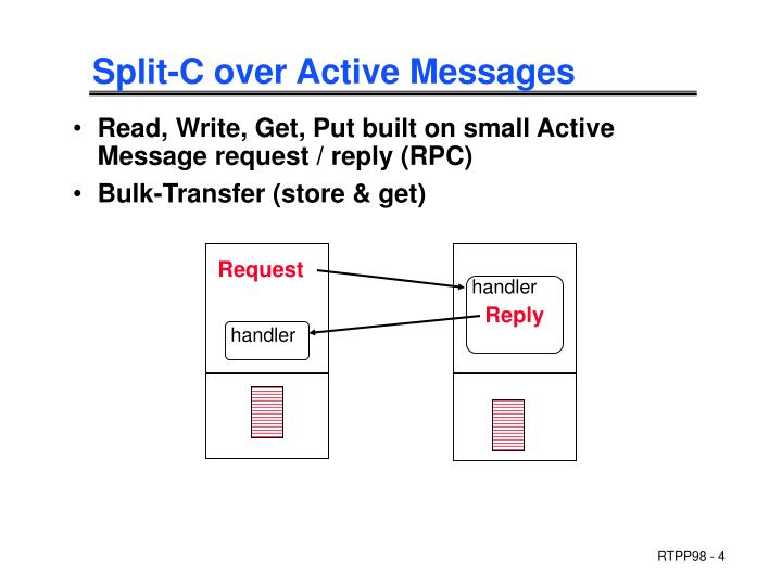 Split-C over Active Messages