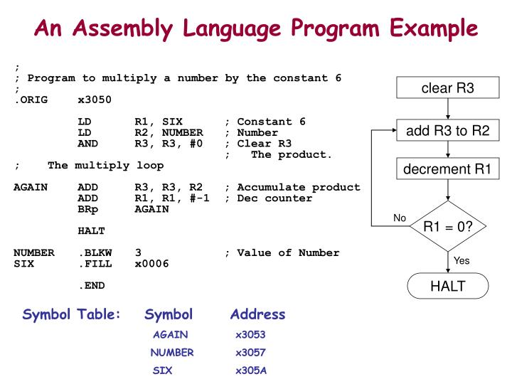 assembly language example programs There are still some risc (reduced instruction set) cpu-s that don't have the push ans pop instructions and dedicated registers for stack manipulation, and while writing assembly programs for those cpu-s you have to implement the stack by yourself just like i showed you.