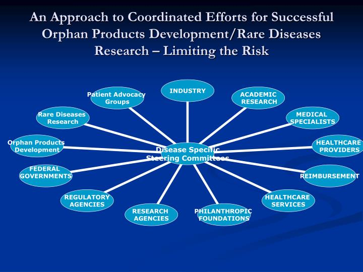 An Approach to Coordinated Efforts for Successful Orphan Products Development/Rare Diseases Research – Limiting the Risk
