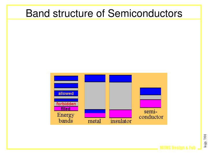 Band structure of Semiconductors