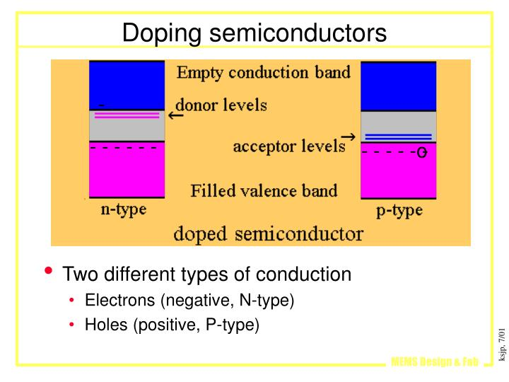 Doping semiconductors