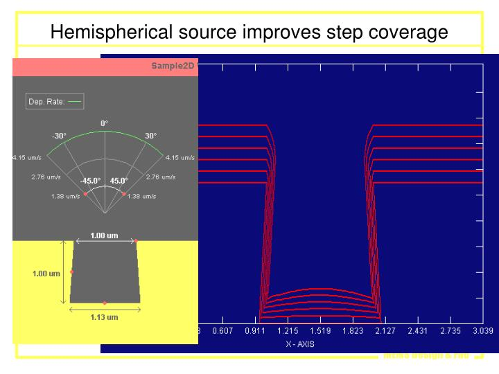 Hemispherical source improves step coverage