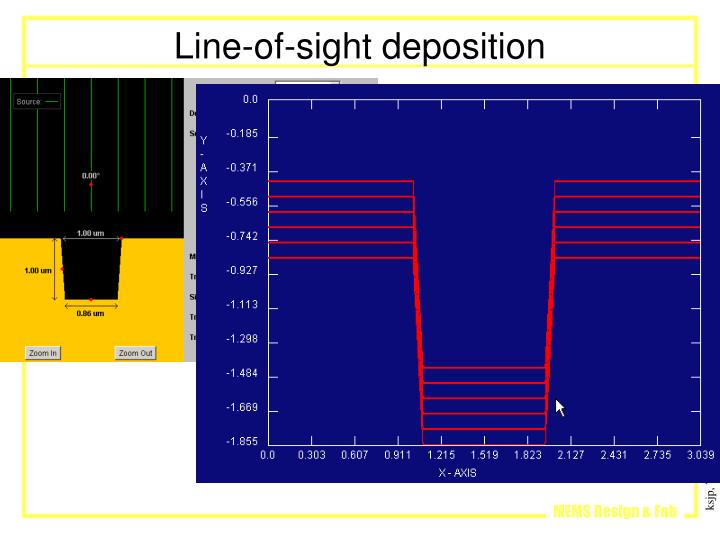 Line-of-sight deposition