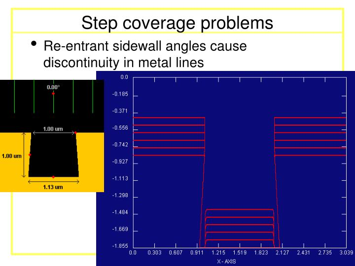 Step coverage problems