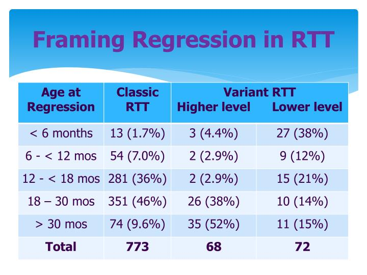 Framing Regression in RTT