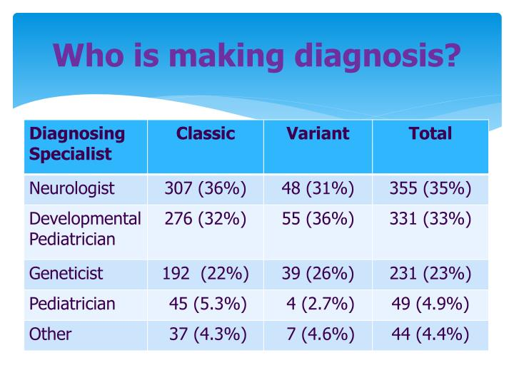 Who is making diagnosis?
