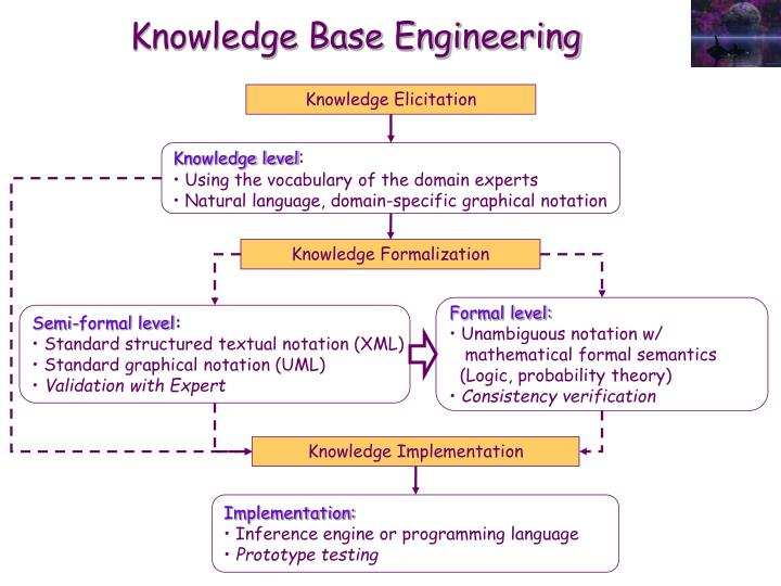 Knowledge Base Engineering